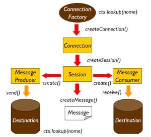 Diagrama JMS