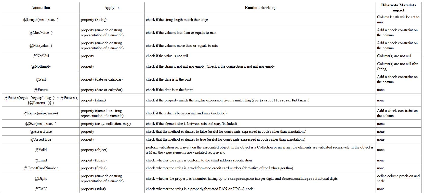 Tabela 1 ? Anotações disponíveis no Hibernate Validator 3.1.0GA.