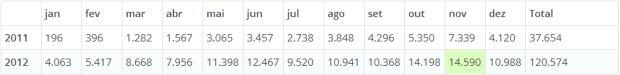 Estatísticas/Statistics